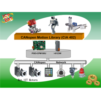 Motion Library (CiA 402)